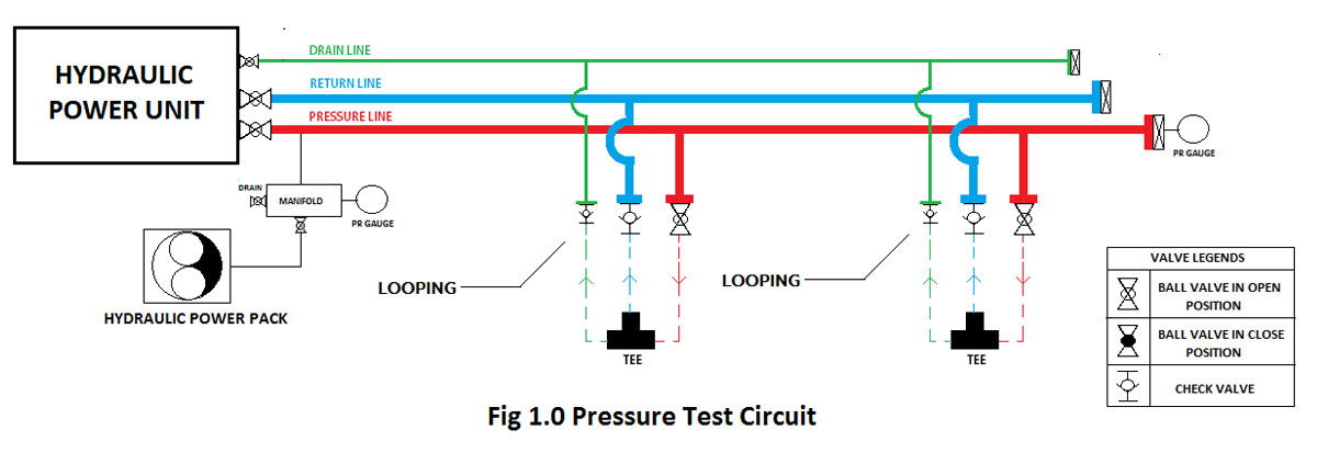 Pressure Test Circuit of Hydraulic System
