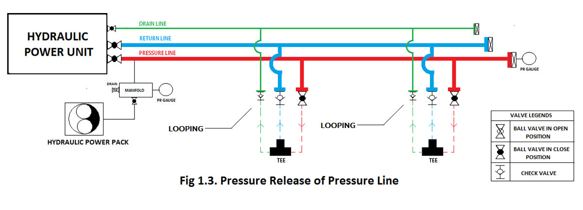 Pressure Release of Pressure Line of Hydraulic System