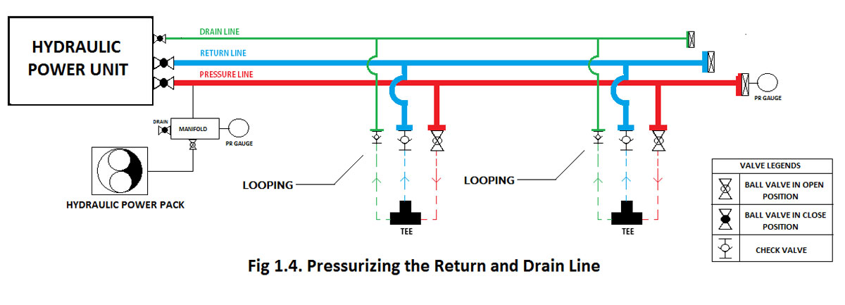Pressurizing the Return and Drain Line of Hydraulic System